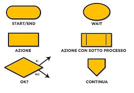 Disegnare Un Flow Chart Regole E Linguaggio