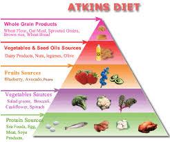 Atkins Diet Basic Principle Stages Foodmanual Advantage