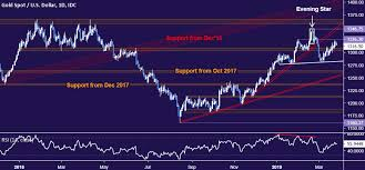Crude Oil Prices May Fall On Growth View Confirming Chart