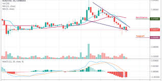 Stellar Price Analysis Xlm Usd Loses Another 5 23 Next