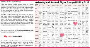 Zodiac Soulmates Chart Chris Pines Soulmate