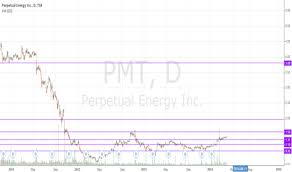 Pmt Chart Pmt Stock Price And Chart Tsx Pmt Tradingview