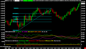 Chart Analysis In Forex Trading Can You Make Money Trading