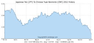 Yen Exchange Rate Historical Chart Japanese Yen Jpy To Chinese Yuan Renminbi Cny History
