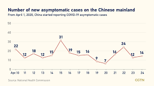 Fourteen of the cases were in isolation during their infectious period. Covid 19 Live Updates Global Cases Pass 161 Million