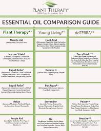 Plant Comparison Chart Plant Therapy Synergy Comparison Chart Plant Therapy Blog