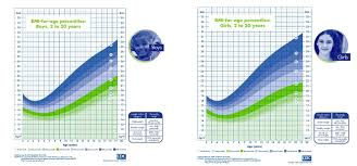 Bmi Chart Child Bmi Chart For Men Women Kids And Adults Check Your Bmi Status