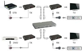 cat5e network ethernet cable diagram wirdig transmitter only hdmi over ethernet lan matrix extender ir and