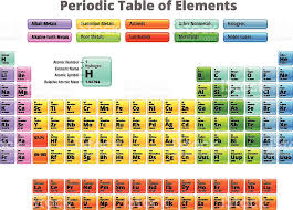 Complete Periodic Table Of Elements Royalty Free Vector stock ...