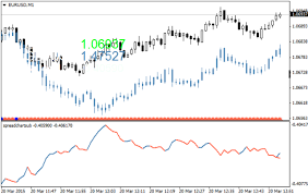 Overlay And Spread Charts For 2 Symbols Forex Metatrader