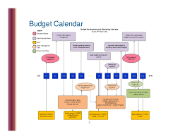 Nonprofit Budgeting Nonprofit Budget Development
