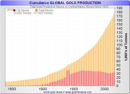 How Much Silver And Gold Is There In The World