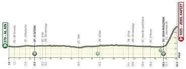 UAE Tour 2021 : parcours et profils des étapes