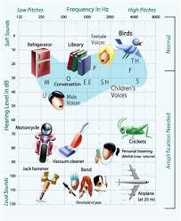 Hearing Chart Hearing Loss Chart Blocked Ear Wax Ringing