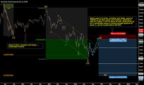 Page 3 Trader Nidaldarawsheh Trading Ideas Charts