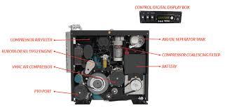 hydraulic system air compressor vmac hydraulic multifunction components