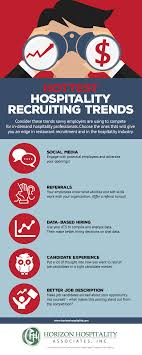 Executive Recruiters Job Description What Are The Hottest Trends In Hospitality Recruiting Executive