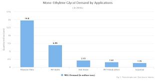 Mono Ethylene Glycol Production Price And Market