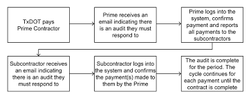 Prime Contractors Dbe Guide Payment Reporting In Dms