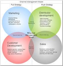 Sales Channel Management