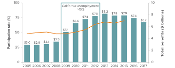 The Calfresh Food Assistance Program Public Policy