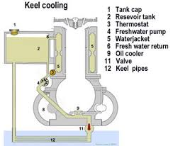 boat engine diagram similiar marine engine cooling flow keywords marine engines propulsion