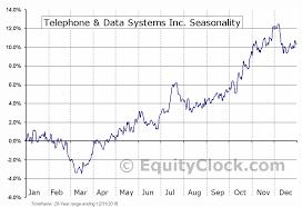 Telephone Data Systems Inc Nyse Tds Seasonal Chart