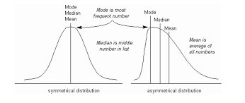 Mean Median And Mode Tutor2u Geography