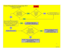 Blank Flow Chart Template Lera Mera