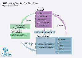 Umbrella Organization Chart Organizational Structure Alliance Of Inclusive Muslims