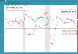 True Money Supply Chart Business Cycles And Inflation Part Ii Acting Man Pater
