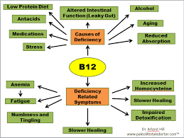 Warning Signs That You Have A B12 Deficiency B12