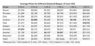 Diamond Price Chart Over Time Different Diamond Shapes Ultimate Guide With Size Price