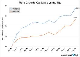 Average Apartment Rent In San Diego California
