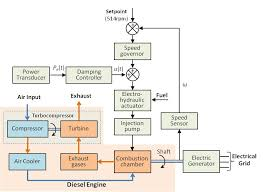 block diagram of diesel generator ireleast info diesel generator block diagram the wiring diagram wiring block