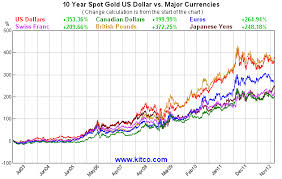 The Golden Truth Are The Currency Wars For Real