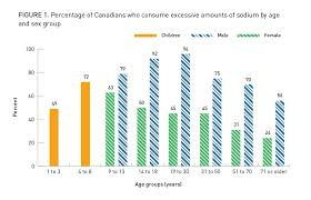 Daily Sodium Intake Chart Sodium Intake Of Canadians In 2017 Canada Ca