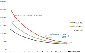 Car Price Depreciation Chart Buying New Vs Used Car
