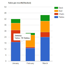 Html Chart Example Custom Directive For Creating Chart Using Angularjs And