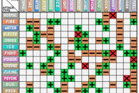 36 Factual Pokemon Type Chart Poison