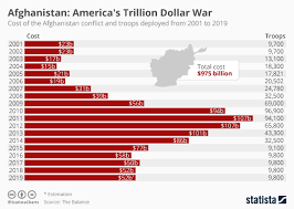 Chart Afghanistan Americas Trillion Dollar War Statista