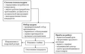Дипломная работа Анализ и совершенствование системы подбора и  Общая схема процедуры подбора отбора и найма представлена на рисунке 1 1