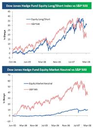 Dow Vs S P Vs Nasdaq Chart Hedge Fund Index Performance Vs The S P 500 Seeking Alpha