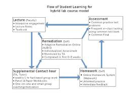 Creating A Learning Flow A Hybrid Course Model For High