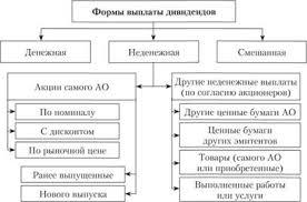 Как определить окислитель и восстановитель КакИменно ру как  Виды дивидендных выплат и их источники курсовая работа