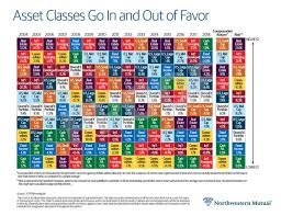 Investment Diversification Chart What Asset Diversification Looks Like In One Chart