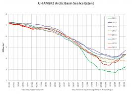 Global Sea Ice Chart Blog The Great White Con Putting The Arctic Sea Ice