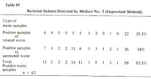 Mpn Chart For Coliforms Jpma Journal Of Pakistan Medical Association
