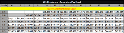 35 Always Up To Date Involuntary Separation Pay Chart