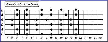 Pentatonic Scale Patterns Stunning Scales Looking For Patterns And The A Minor Pentatonic Box Scale